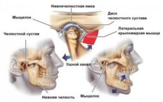 Воспаление височно челюстного сустава симптомы