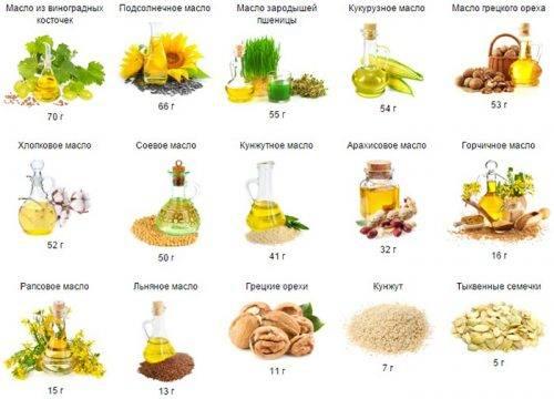 Омега-6 в продуктах