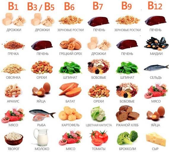 Продукты с содержанием витаминов группы В